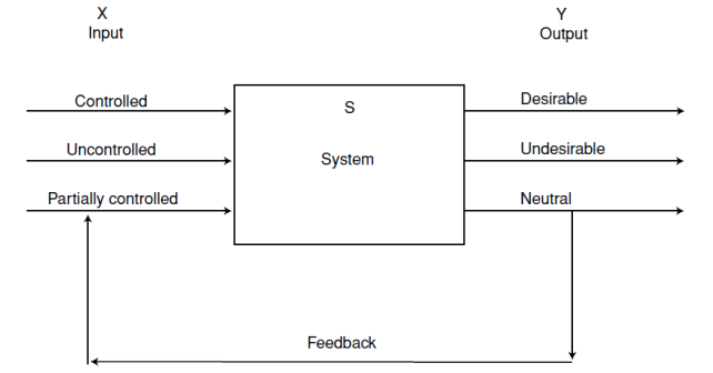 Reading report management of disasters 3 people centered figure 31 schematic presentation of a system definition ccuart Choice Image